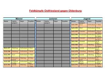 Ergebnisse Feldkämpfe - LKV Ostfriesland
