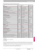Produktkatalog Arbeitsschutz - Zweygart - Page 7