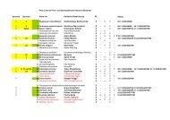 Rote Liste Pflanzen Bestandsliste OHS 17.04.2009