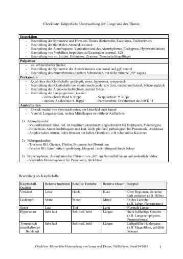 Checkliste Körperliche Untersuchung von Lunge und Thorax