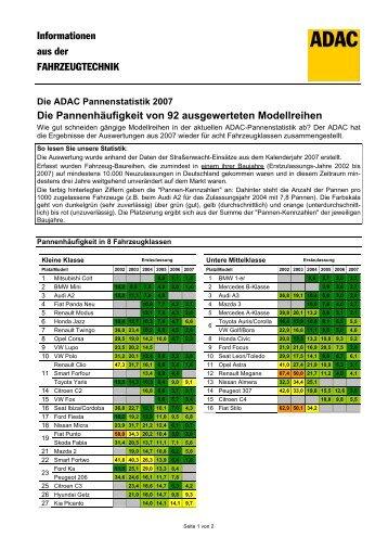Die Pannenhäufigkeit von 92  ausgewerteten Modellreihen