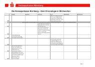 Chronik der Kreissparkasse - Sparkasse Nürnberg