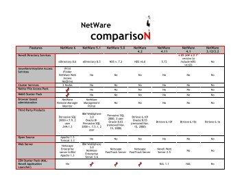 Netware comparison