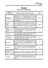 Operatoren - Standardsicherung NRW