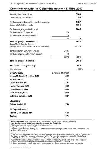 Gemeinderatswahlen Gelterkinden vom 11. März 2012