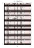 Розничные цены с 01-05-2010 Примечание 87 1 - Page 3