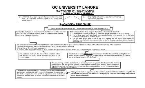 phd thesis gcu lahore