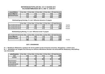 volksabstimmungen am 12. und 13. juni 2011 referendum popolari ...