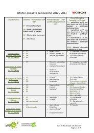 Oferta Formativa do Concelho 2012 / 2013