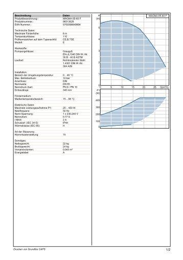 Drucken von Grundfos CAPS Q(m³/h) 0 5 10 15 20 25 H (m) 0 1 2 3 ...