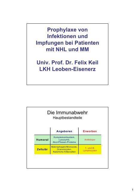 Prophylaxe von Infektionen und Impfungen bei Patienten mit NHL ...