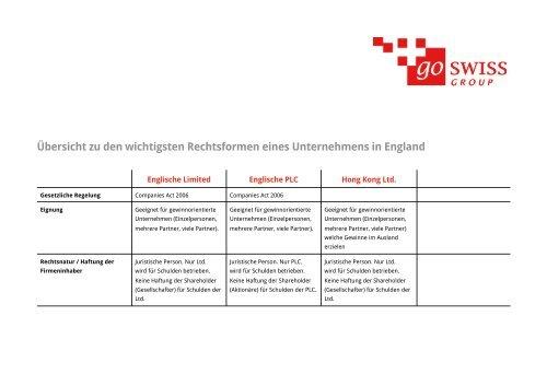 Vergleich Rechtsformen Ausland - go swiss Group AG