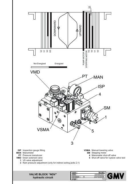 "VALVE BLOCK ""NGV"" hydraulic circuit - G m v"