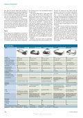 Aufgesetzt - cinemizer OLED - Page 5