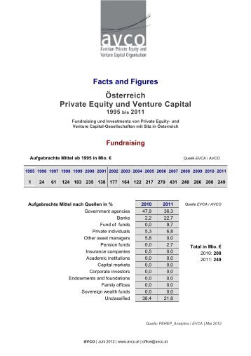 Facts and Figures Österreich Private Equity und Venture ... - Die Avco