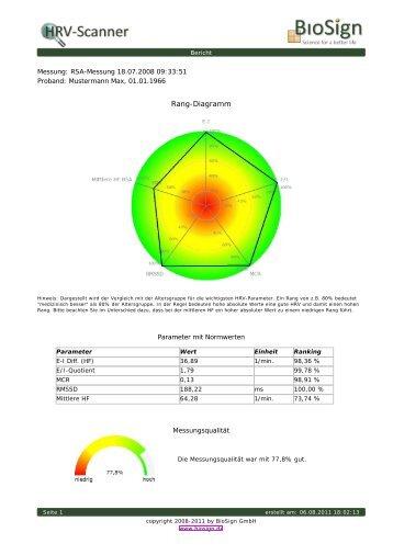Rang-Diagramm - BioSign GmbH