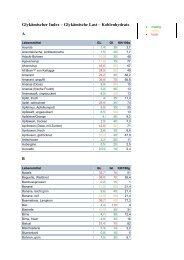 Glykämischer Index – Glykämische Last ... - Masterfitness