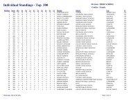Individual Standings - Top 300 - Oklahoma Department of Wildlife ...