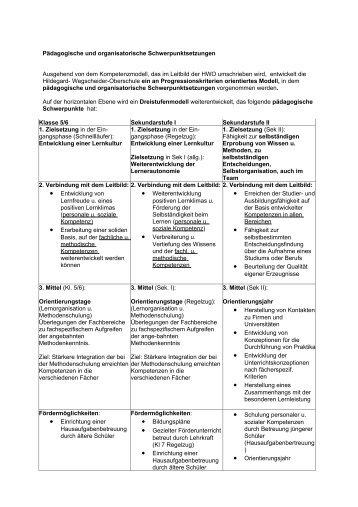 Pädagogische und organisatorische Schwerpunktsetzungen