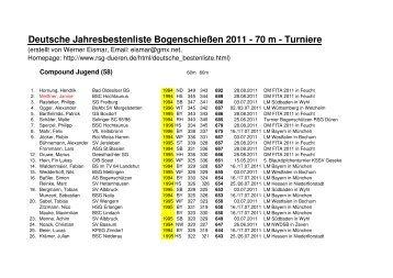 Jahresbestenliste - Compound Jugend - RSG Düren eV