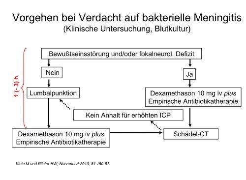 Vorgehen bei Verdacht auf bakterielle Meningitis