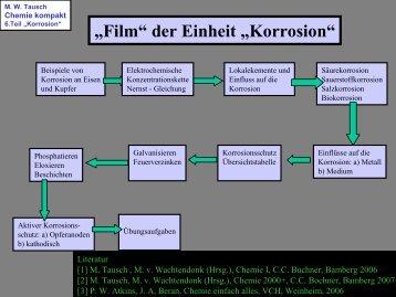 Korrosion - Chemie und ihre Didaktik, Universität Wuppertal
