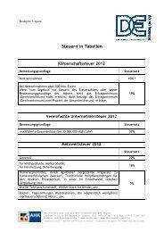 Steuern in Tabellen 2012 - Deutsch-Ungarische Industrie- und ...
