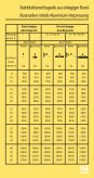 Belastungstabellen - AAA - Seite 5