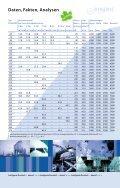 Turbokompressoren DYNAMIC - Prochrom Comp - Seite 4