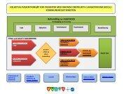 Helhetlig pasientforløp for pasienter med KOLS i ...