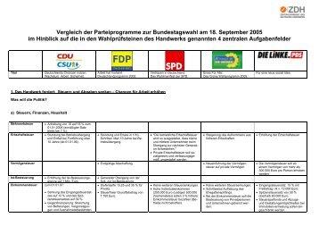 Synopse der Wahlprogramme - Kreishandwerkerschaft Hildesheim ...