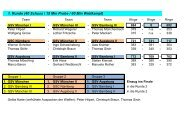 1. Runde (40 Schuss / 15 Min Probe / 60 Min Wettkampf)