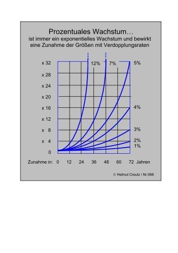 Prozentuales Wachstum… - Helmut Creutz
