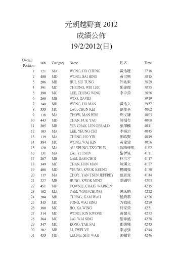 元朗越野賽2012 成績公佈19/2/2012(日) - HKRunners