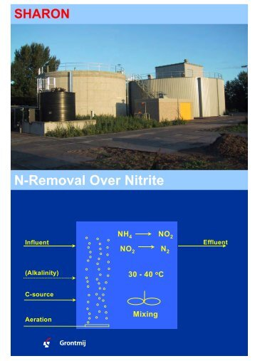 1 SHARON N-Removal over Nitrite - Grontmij