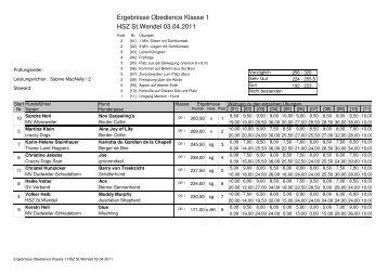 Ergebnisse Obedience Klasse 1 HSZ St.Wendel 03.04.2011