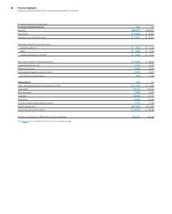 Report of Financials - IBM