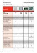 Katalogauszug Honeywell Fernübertragungen - IGS-Industrielle ... - Seite 3