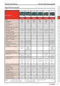 Katalogauszug Honeywell Fernübertragungen - IGS-Industrielle ... - Seite 4