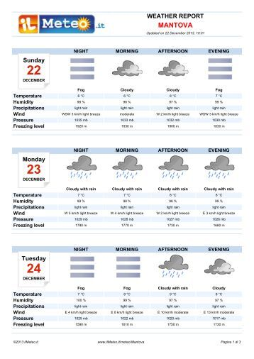 Weather Report Mantova - Il Meteo.it