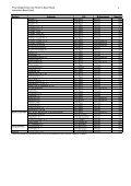 Liste Liegenschaften Finanzvermögen - Immobilien Basel-Stadt - Seite 4