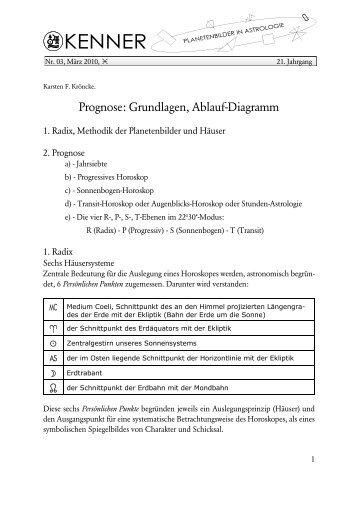 Prognose: Grundlagen, Ablauf-Diagramm - Astrax