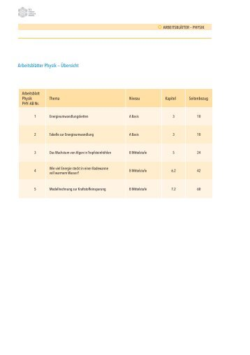 Arbeitsblatt zu thermischen Daten von Wasser