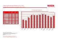 Zimmerauslastung nach Monaten 2010 - 2012 Vienna: Room ...