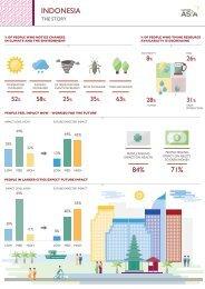 Indonesia Data Visualisation - BBC