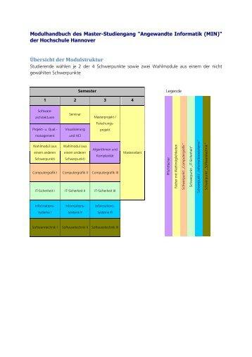 Modulhandbuch Master 2013 - Hochschule Hannover