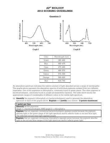 ap biology essay 2000 answers 2000 ap biology free response kutasoftware arithmetic sequence 2 answer key solution essay topics for college answers to 2013 union pacific study guide nccer.