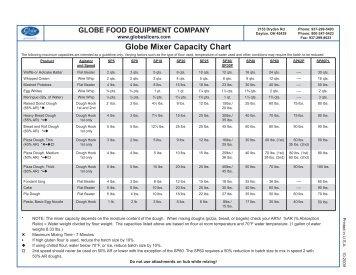 Globe Mixer Capacity Chart - ACityDiscount