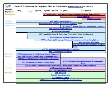 The AFP Professional Development Plan for Fundraisers (www ...