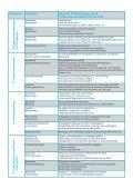 Merkblatt Arbeitsplatzevaluierung psychischer ... - Arbeitsinspektion - Seite 6